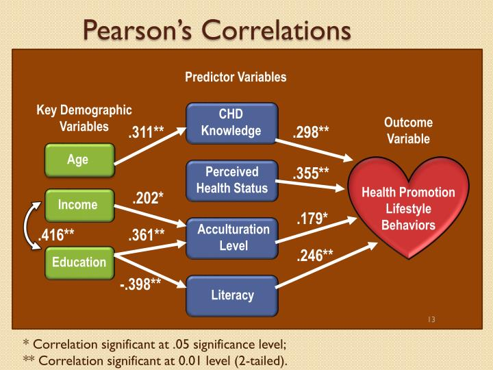 Pearson's Correlations