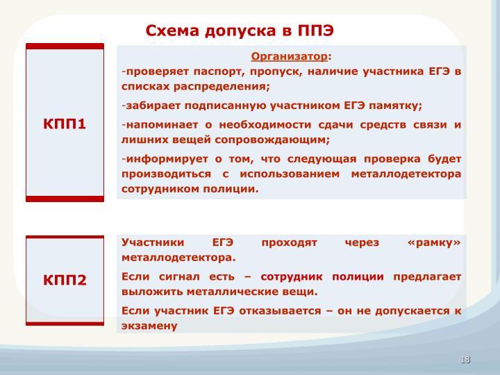 Схема допуска в ППЭ
