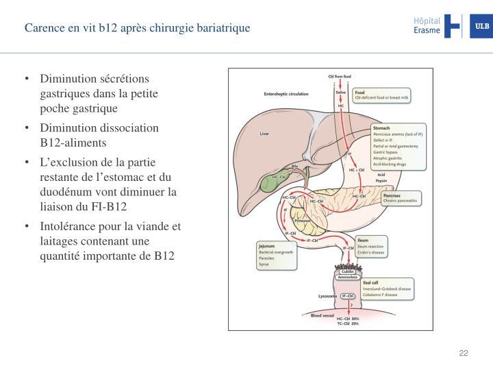 Carence en vit b12 après chirurgie bariatrique