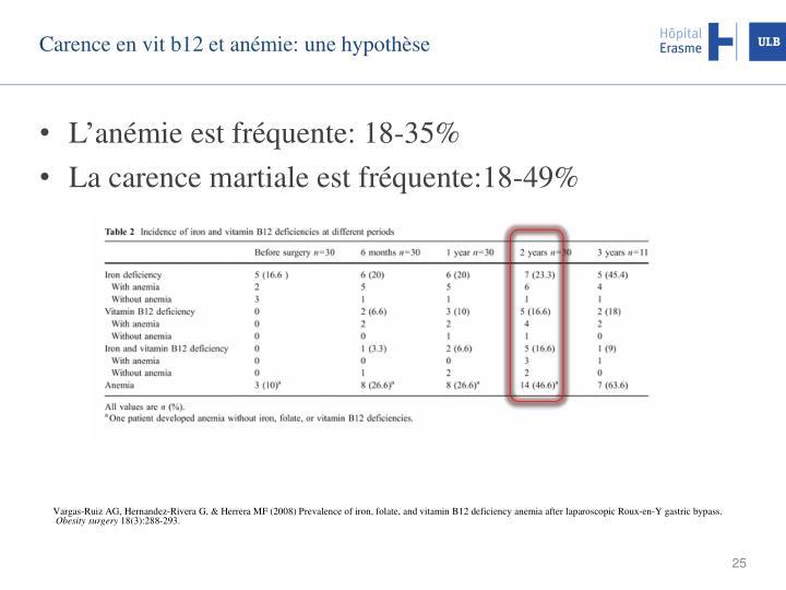 Carence en vit b12 et anémie: une hypothèse
