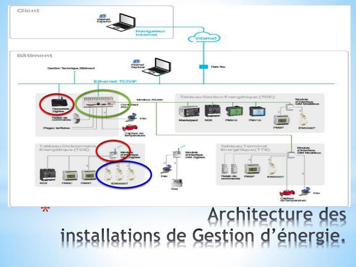 Architecture des installations de Gestion d'énergie.
