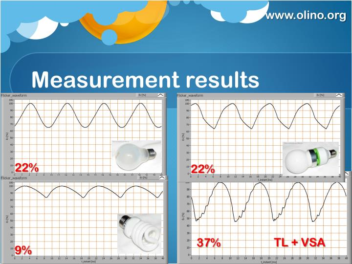 Measurement results