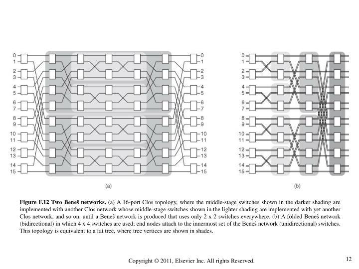 Figure F.12 Two Beneŝ networks.
