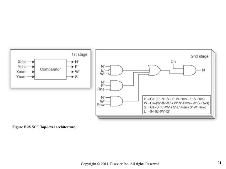 Figure F.28 SCC Top-level architecture.