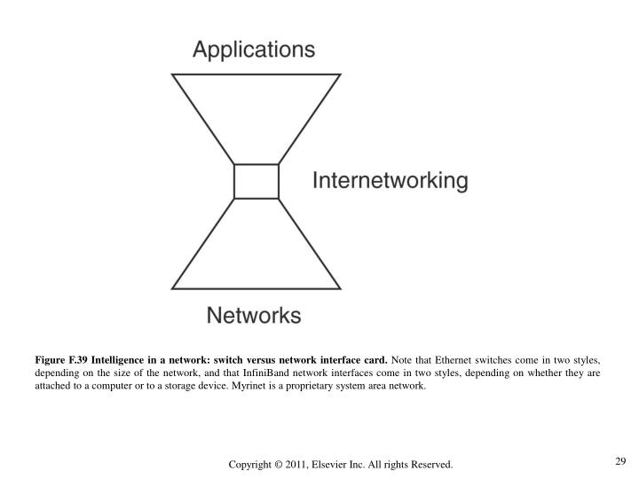 Figure F.39 Intelligence in a network: switch versus network interface card.