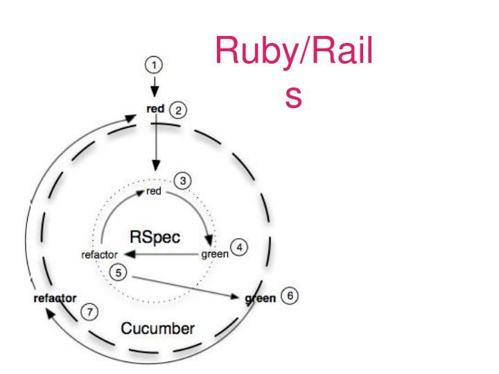 Ruby/Rails