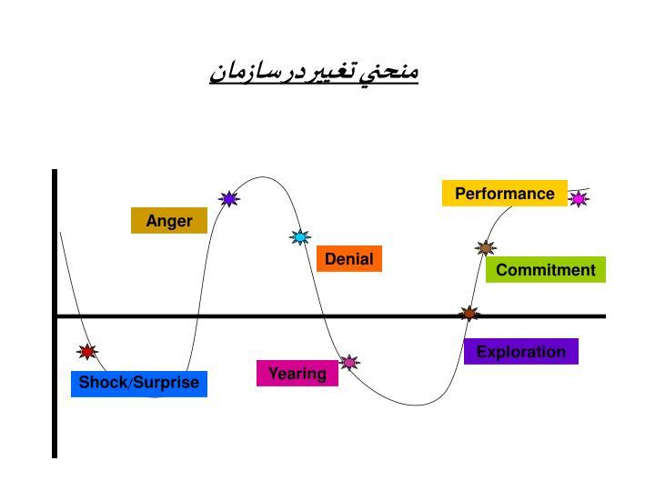 منحني تغيير در سازمان