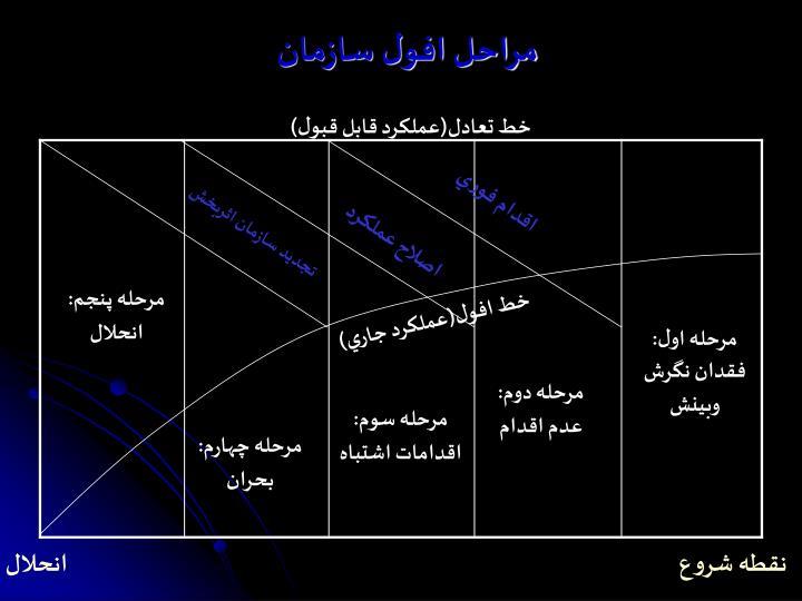مراحل افول سازمان