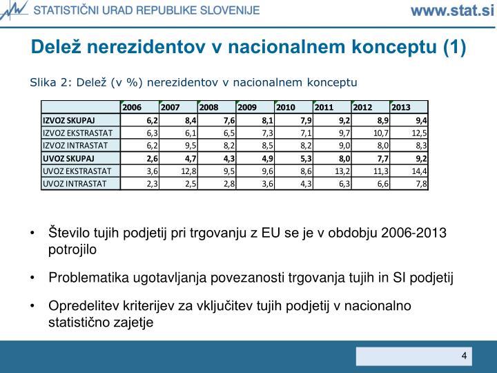 Delež nerezidentov v nacionalnem konceptu (1)
