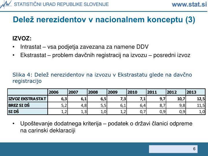 Delež nerezidentov v nacionalnem konceptu (3)