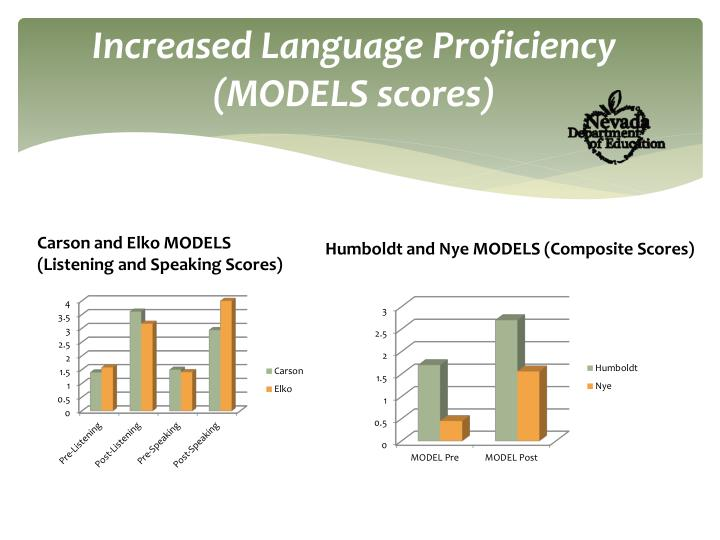 Increased Language Proficiency (MODELS scores)