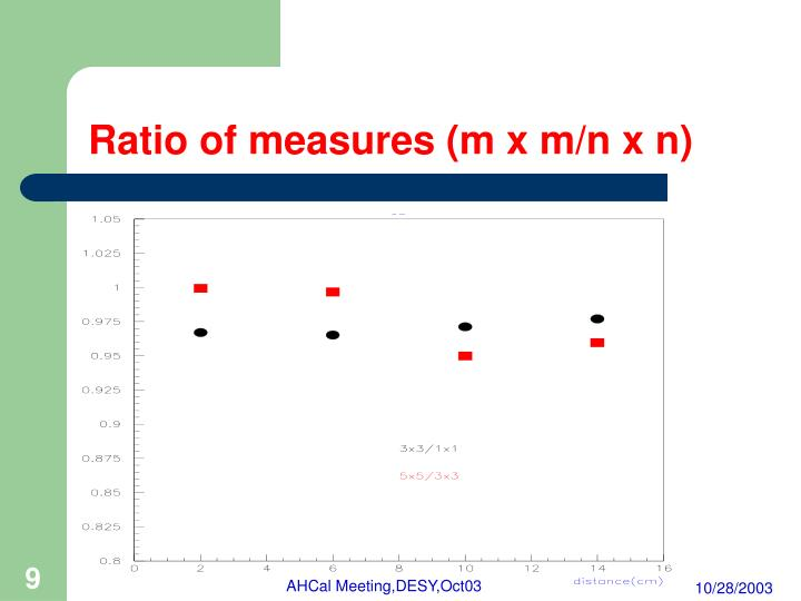 Ratio of measures (m x m/n x n)