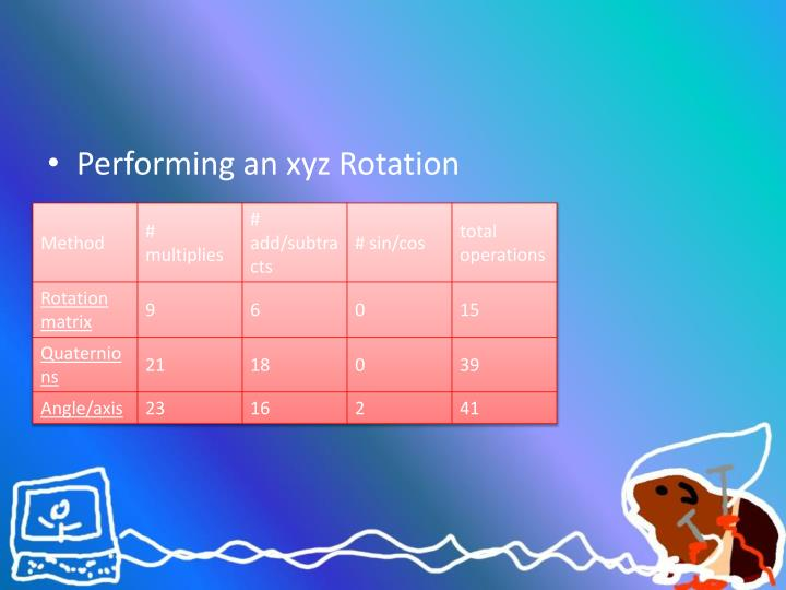 Performing an xyz Rotation