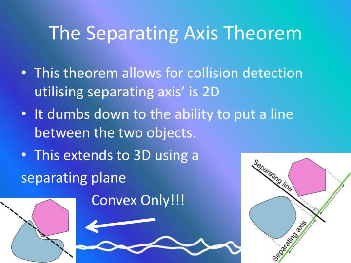 The Separating Axis Theorem