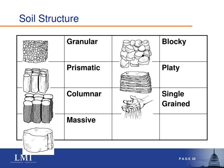 Ppt soil for virginia master gardeners powerpoint for Soil structure