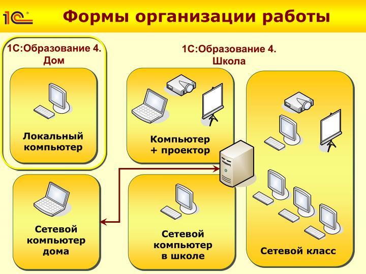 Формы организации работы