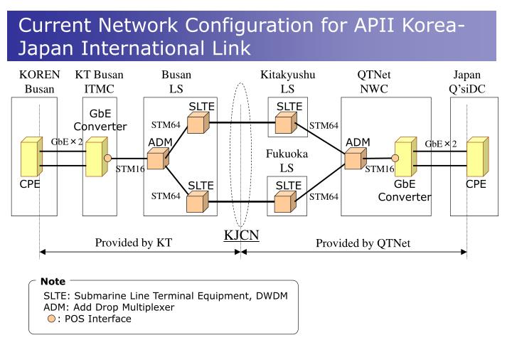 Current Network Configuration for APII Korea-