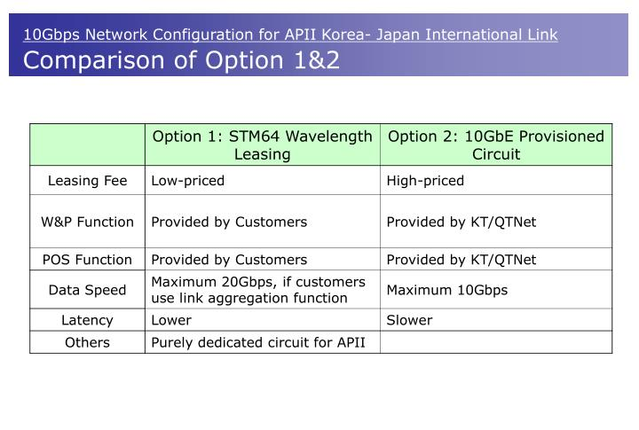 10Gbps Network Configuration for APII Korea- Japan International Link