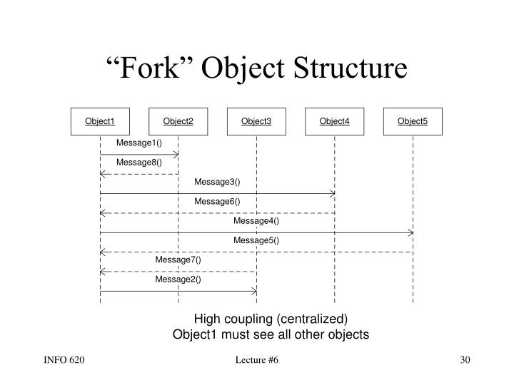 """Fork"" Object Structure"