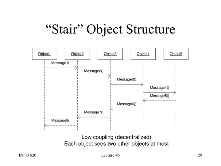 """Stair"" Object Structure"