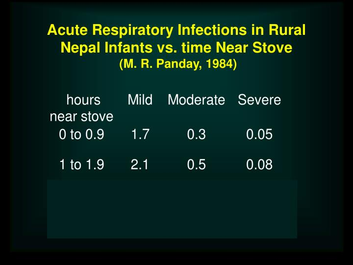 Acute Respiratory Infections in Rural Nepal Infants vs. time Near Stove