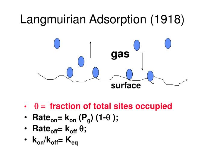Langmuirian Adsorption (1918)