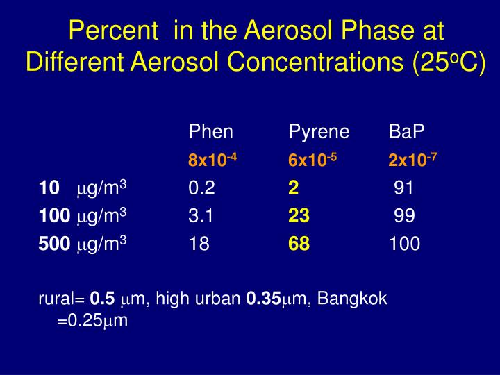 Percent  in the Aerosol Phase at Different Aerosol Concentrations (25