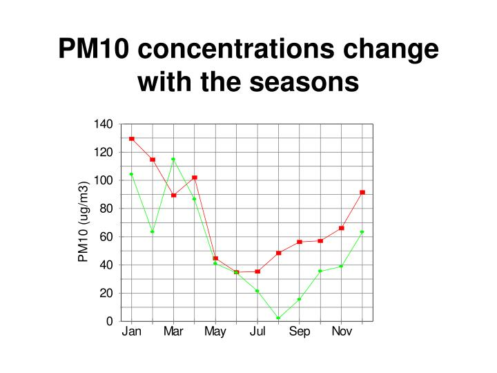 PM10 concentrations change  with the seasons