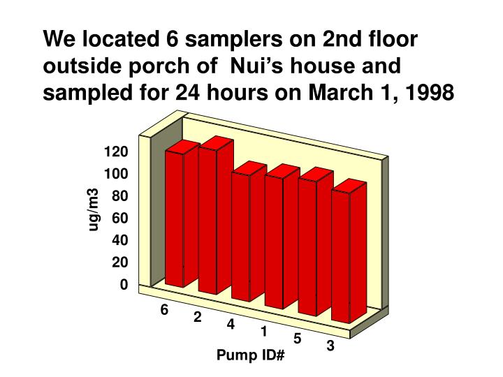 We located 6 samplers on 2nd floor outside porch of  Nui's house and sampled for 24 hours on March 1, 1998