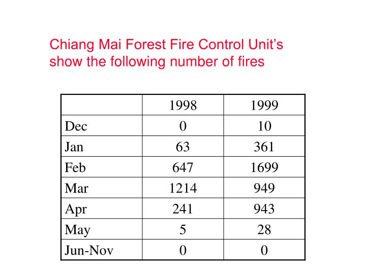 Chiang Mai Forest Fire Control Unit's show the following number of fires