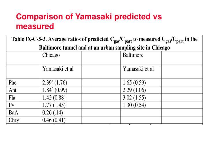 Comparison of Yamasaki predicted vs measured