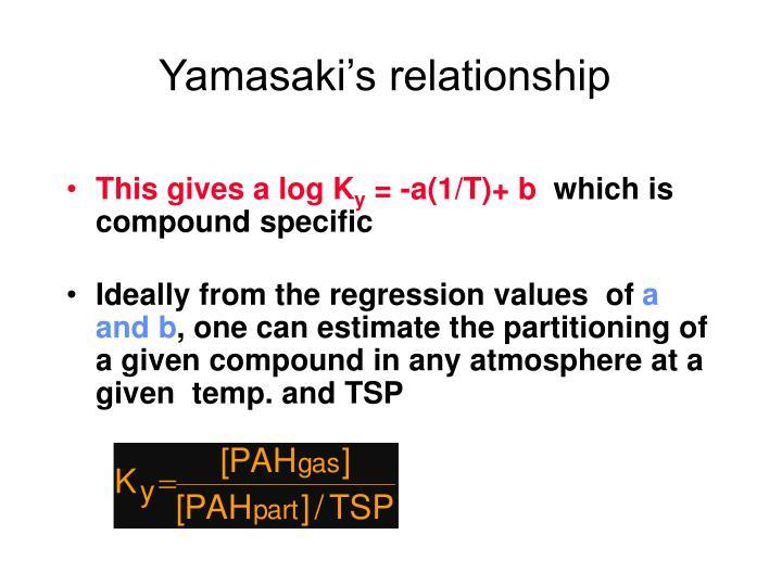 Yamasaki's relationship