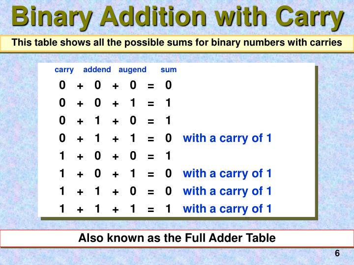 Binary Addition with Carry