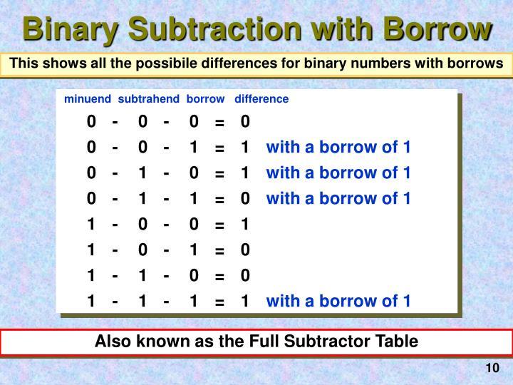 Binary Subtraction with Borrow