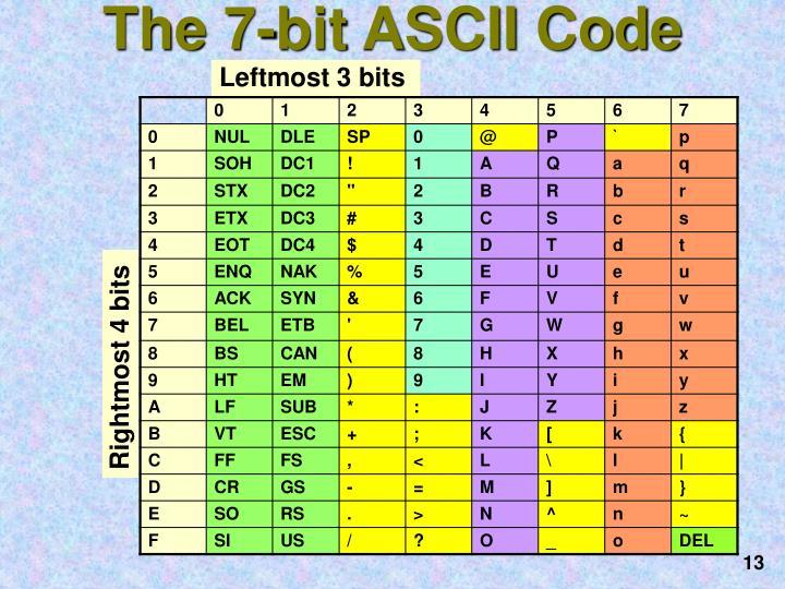 The 7-bit ASCII Code