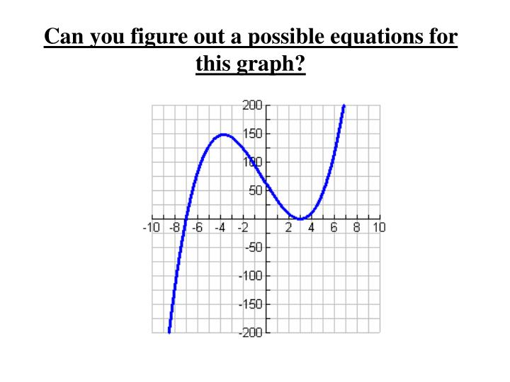 Can you figure out a possible equations for this graph?