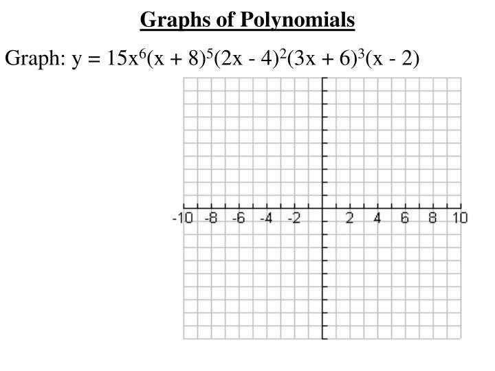 Graphs of Polynomials