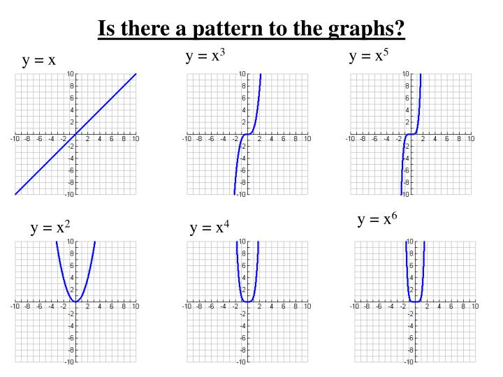 Is there a pattern to the graphs?