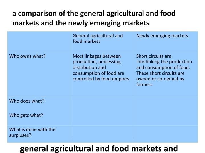 a comparison of the general agricultural and food markets and the newly emerging markets