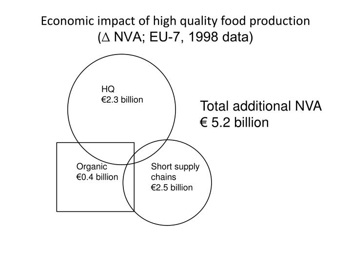 Economic impact of high quality food production