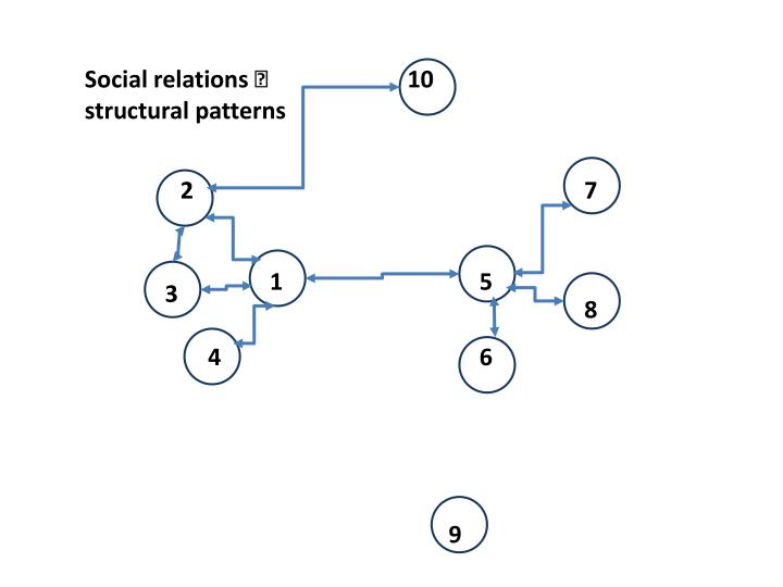 Social relations  structural patterns