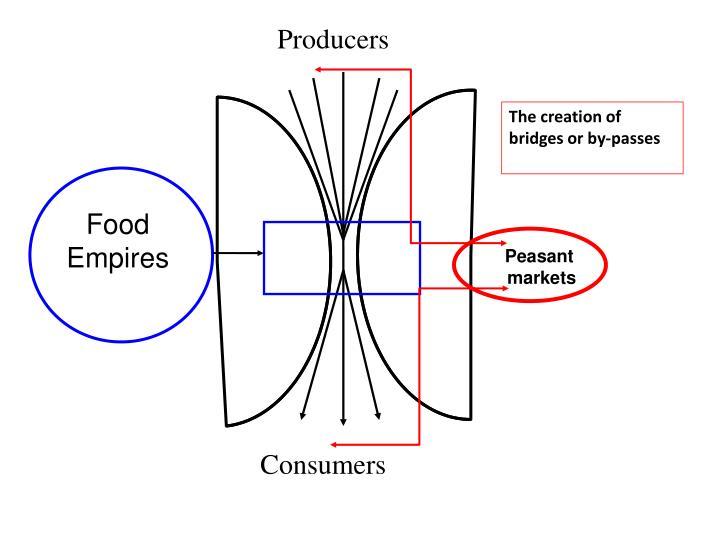 Food Empires