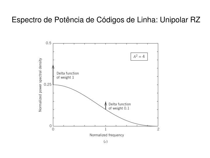 Espectro de Potência de Códigos de Linha: Unipolar RZ