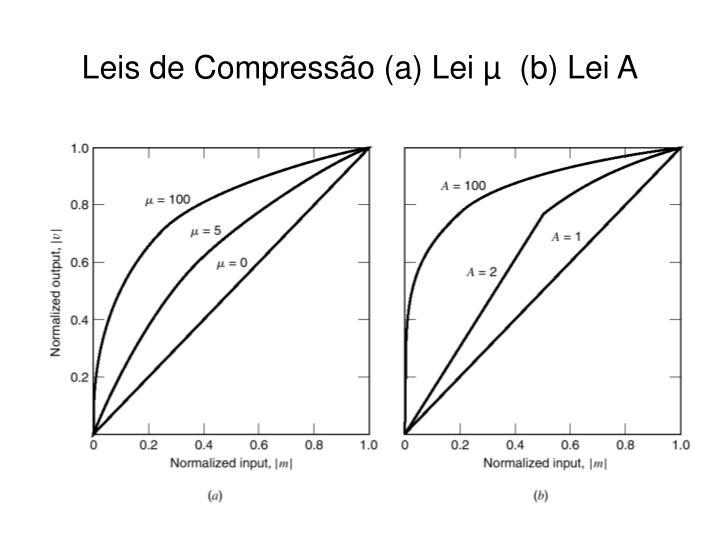 Leis de Compressão (a) Lei