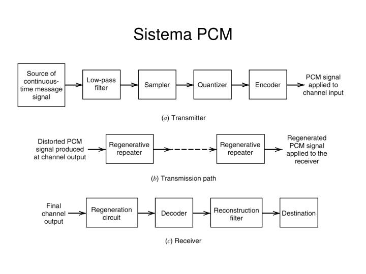 Sistema PCM