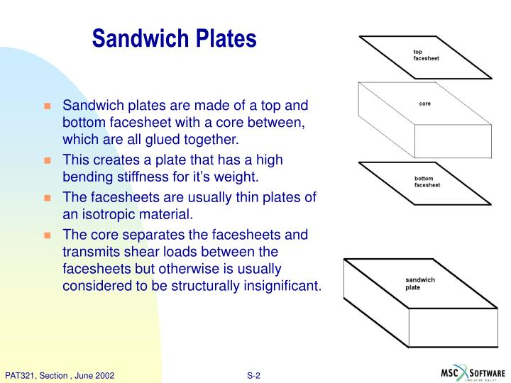 Sandwich Plates