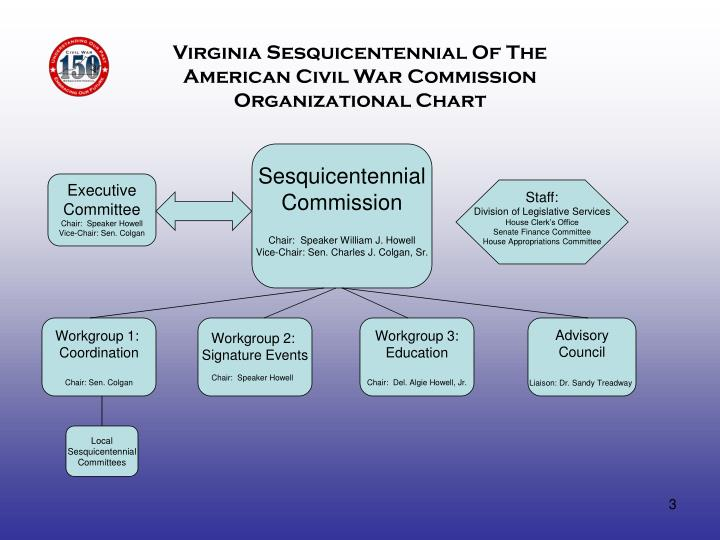 Virginia Sesquicentennial Of The