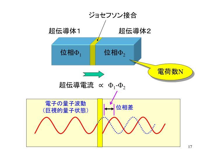 電子の量子波動