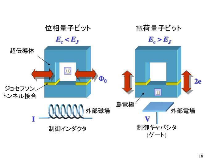 電荷量子ビット