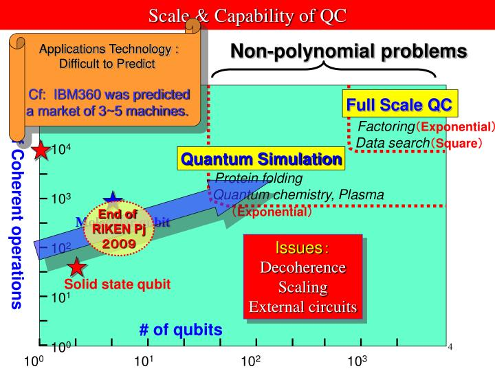 Scale & Capability of QC